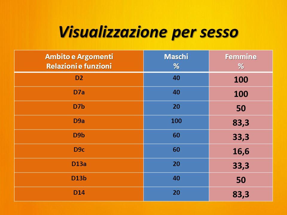 Ambito e Argomenti Relazioni e funzioni Maschi%Femmine% D240 100 D7a40 100 D7b20 50 D9a100 83,3 D9b60 33,3 D9c60 16,6 D13a20 33,3 D13b40 50 D1420 83,3 Visualizzazione per sesso
