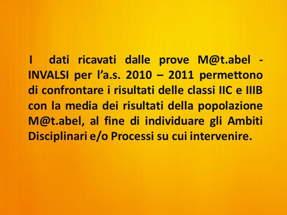 I dati ricavati dalle prove M@t.abel - INVALSI per l'a.s.