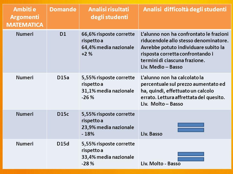 Ambiti e Argomenti MATEMATICA DomandeAnalisi risultati degli studenti Analisi difficoltà degli studenti NumeriD166,6% risposte corrette rispetto a 64,4% media nazionale +2 % L'alunno non ha confrontato le frazioni riducendole allo stesso denominatore.