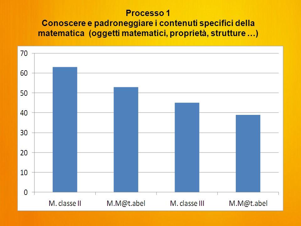 Processo 1 Conoscere e padroneggiare i contenuti specifici della matematica (oggetti matematici, proprietà, strutture …)