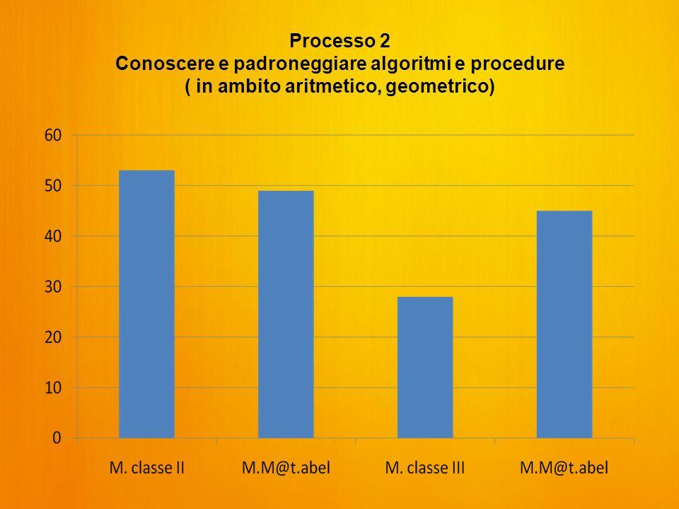 Processo 2 Conoscere e padroneggiare algoritmi e procedure ( in ambito aritmetico, geometrico)