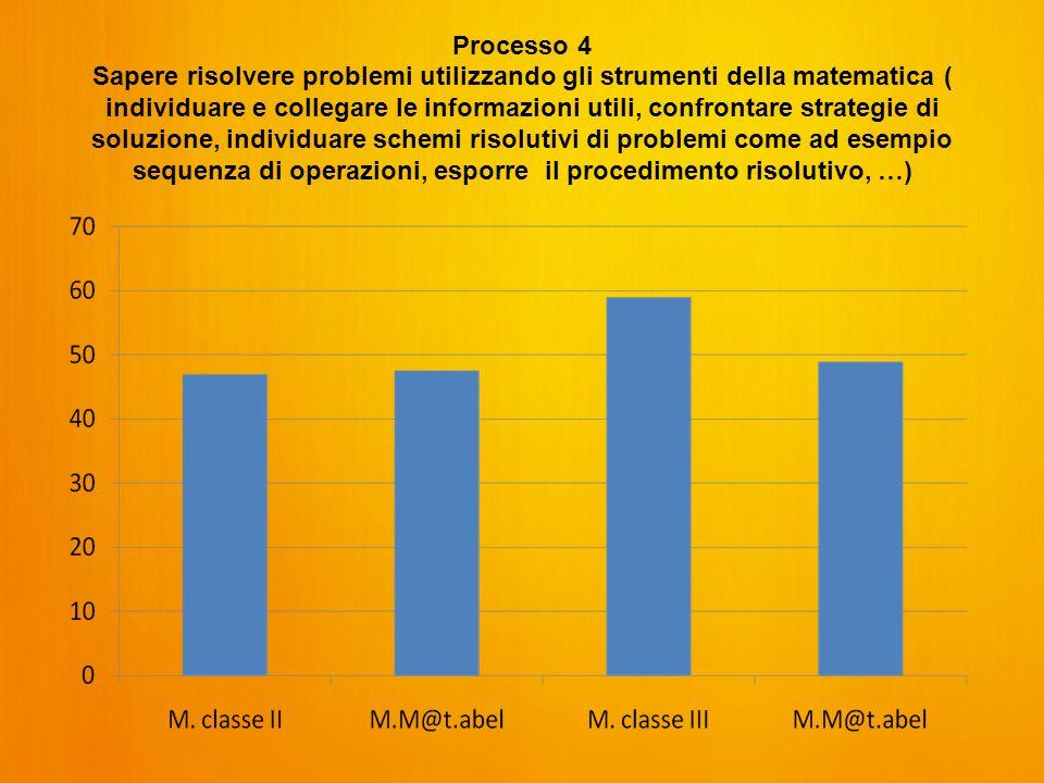 Processo 4 Sapere risolvere problemi utilizzando gli strumenti della matematica ( individuare e collegare le informazioni utili, confrontare strategie di soluzione, individuare schemi risolutivi di problemi come ad esempio sequenza di operazioni, esporre il procedimento risolutivo, …)