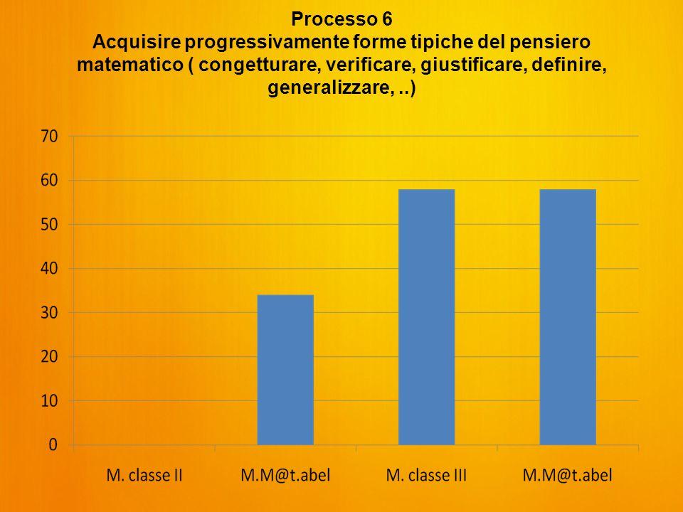 Processo 6 Acquisire progressivamente forme tipiche del pensiero matematico ( congetturare, verificare, giustificare, definire, generalizzare,..)
