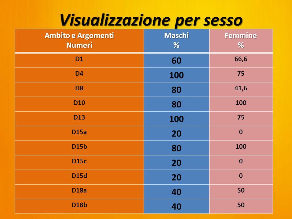 Ambito e Argomenti Numeri Maschi%Femmine% D1 60 66,6 D4 100 75 D8 80 41,6 D10 80 100 D13 100 75 D15a 20 0 D15b 80 100 D15c 20 0 D15d 20 0 D18a 40 50 D18b 40 50 Visualizzazione per sesso