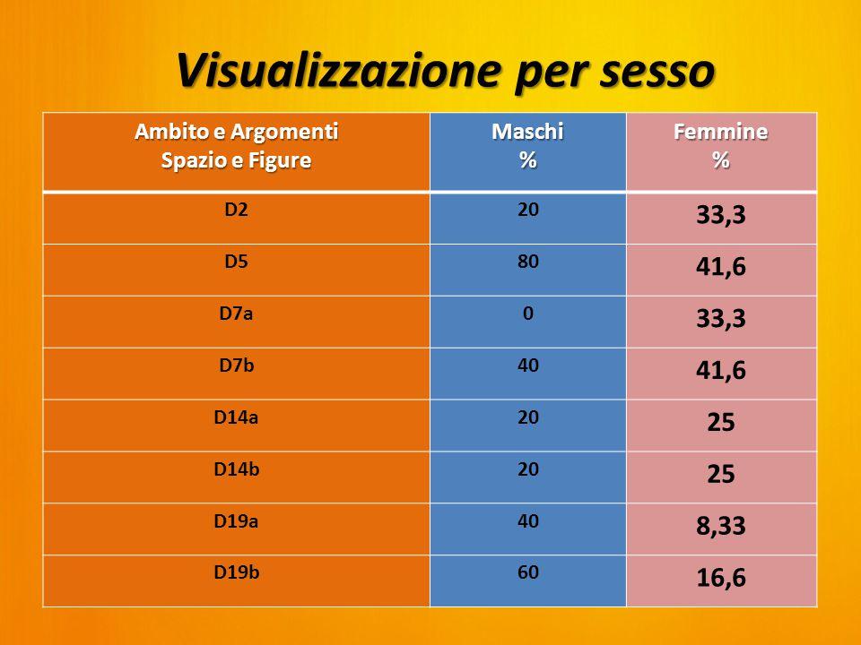 Ambito e Argomenti Spazio e Figure Maschi%Femmine% D220 33,3 D580 41,6 D7a0 33,3 D7b40 41,6 D14a20 25 D14b20 25 D19a40 8,33 D19b60 16,6 Visualizzazione per sesso