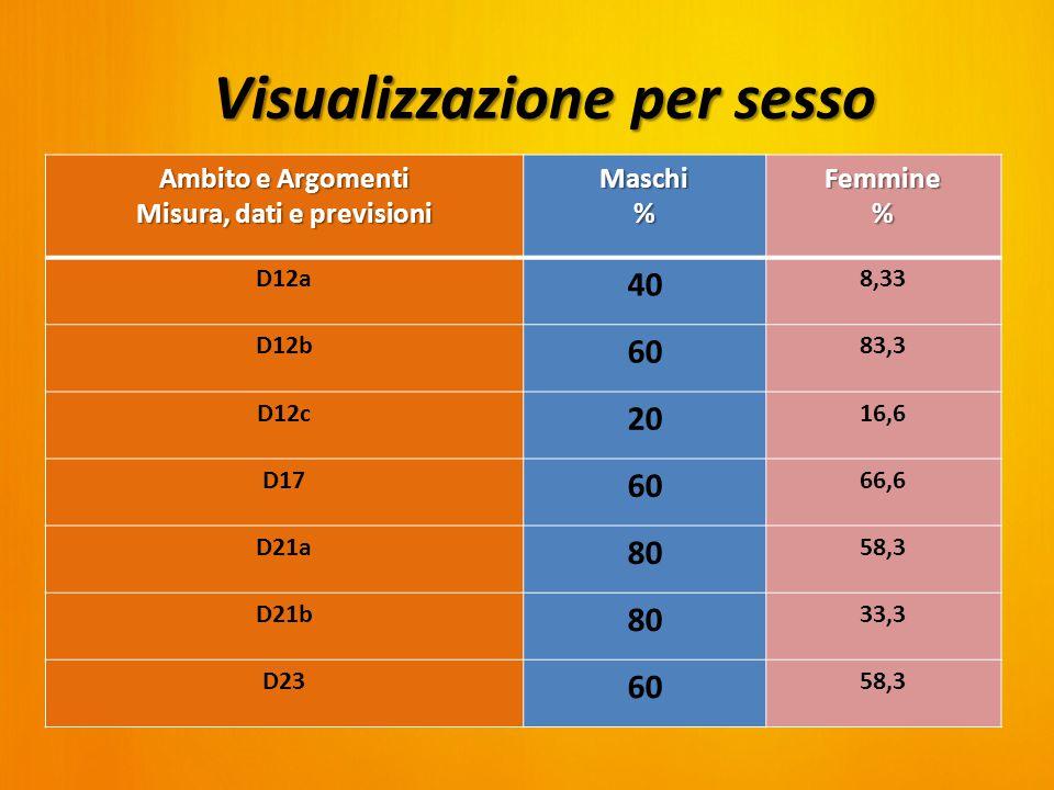 Ambito e Argomenti Misura, dati e previsioni Maschi%Femmine% D12a 40 8,33 D12b 60 83,3 D12c 20 16,6 D17 60 66,6 D21a 80 58,3 D21b 80 33,3 D23 60 58,3 Visualizzazione per sesso