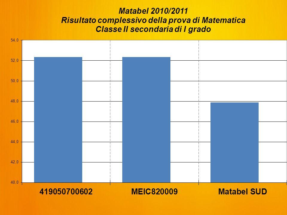 Ambiti e Argomenti MATEMATICA DomandeAnalisi risultati degli studenti Analisi difficoltà degli studenti NumeriD100% risposte corrette rispetto a 32,6% media M@t.abel - 32% Difficoltà nella risoluzione di problemi, operando con le unità di misura decimale Liv.