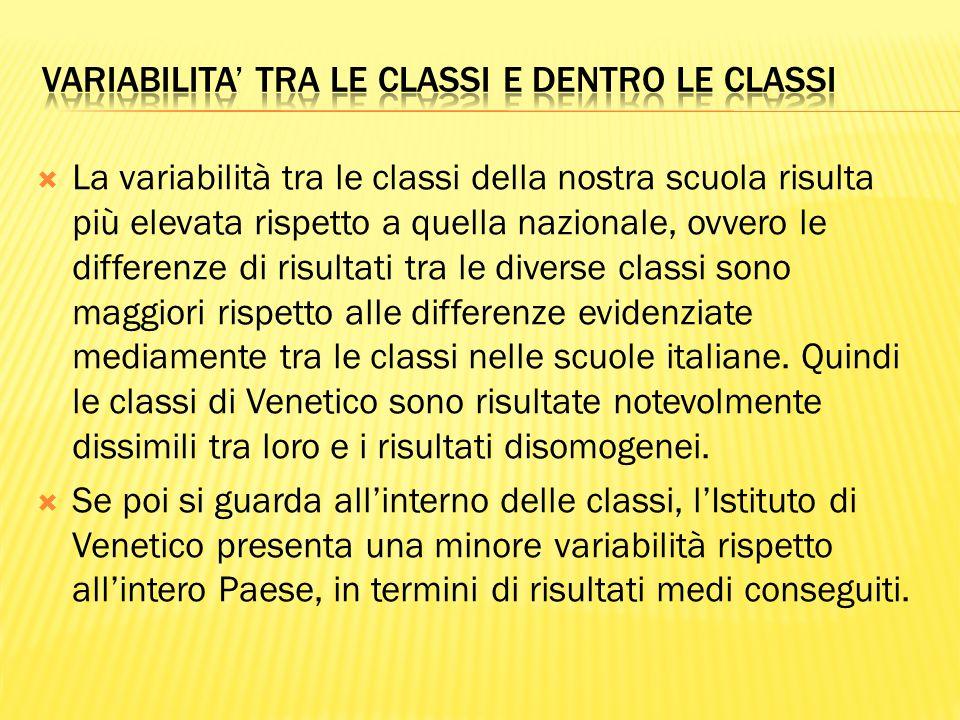  La variabilità tra le classi della nostra scuola risulta più elevata rispetto a quella nazionale, ovvero le differenze di risultati tra le diverse classi sono maggiori rispetto alle differenze evidenziate mediamente tra le classi nelle scuole italiane.