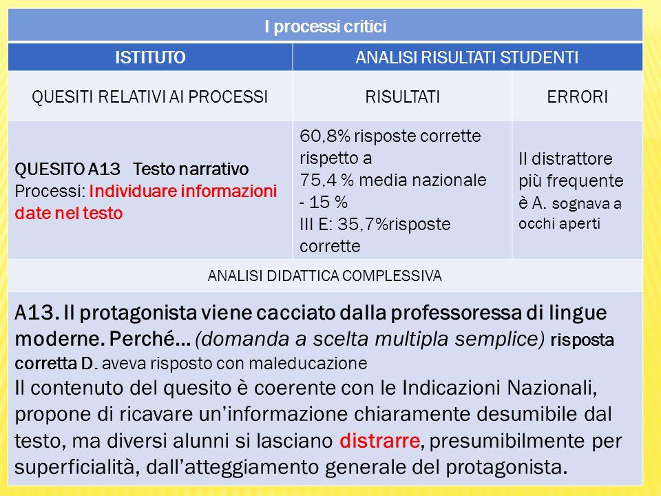 I processi critici ISTITUTOANALISI RISULTATI STUDENTI QUESITI RELATIVI AI PROCESSIRISULTATIERRORI QUESITO A13 Testo narrativo Processi: Individuare informazioni date nel testo 60,8% risposte corrette rispetto a 75,4 % media nazionale - 15 % III E: 35,7%risposte corrette Il distrattore più frequente è A.