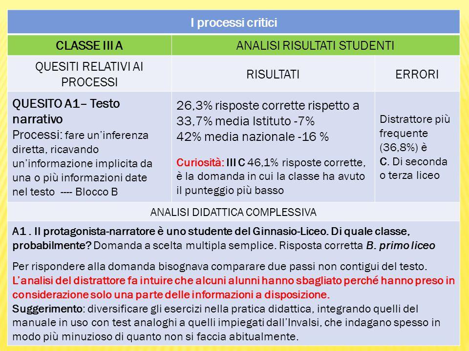 I processi critici CLASSE III AANALISI RISULTATI STUDENTI QUESITI RELATIVI AI PROCESSI RISULTATIERRORI QUESITO A1– Testo narrativo Processi: fare un'inferenza diretta, ricavando un'informazione implicita da una o più informazioni date nel testo ---- Blocco B 26,3% risposte corrette rispetto a 33,7% media Istituto -7% 42% media nazionale -16 % Curiosità: III C 46,1% risposte corrette, è la domanda in cui la classe ha avuto il punteggio più basso Distrattore più frequente (36,8%) è C.