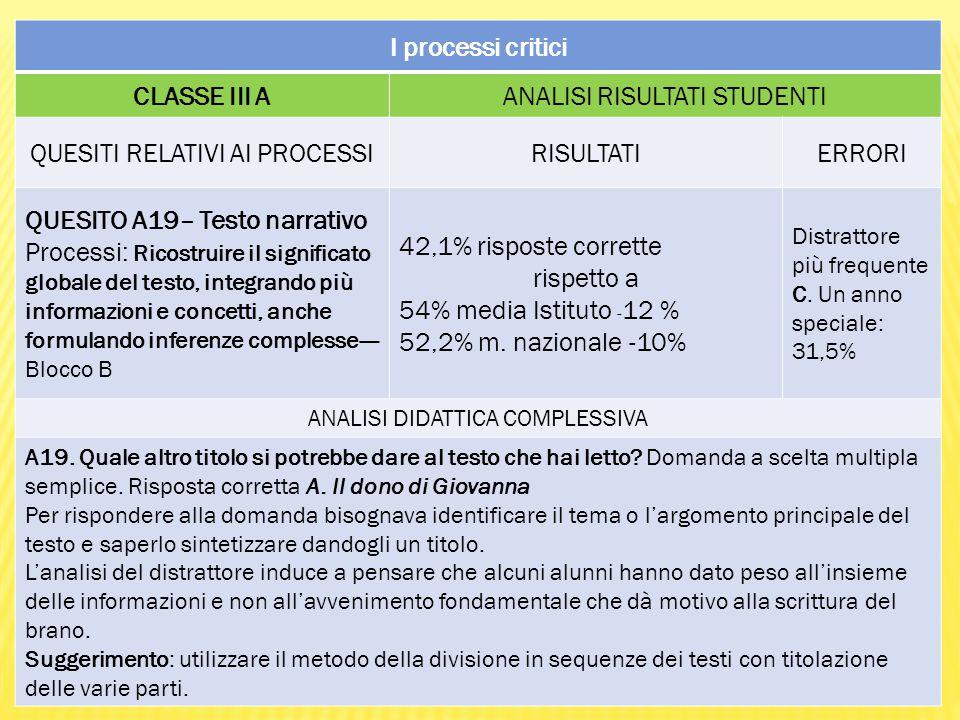 I processi critici CLASSE III AANALISI RISULTATI STUDENTI QUESITI RELATIVI AI PROCESSIRISULTATIERRORI QUESITO A19– Testo narrativo Processi: Ricostruire il significato globale del testo, integrando più informazioni e concetti, anche formulando inferenze complesse---- Blocco B 42,1% risposte corrette rispetto a 54% media Istituto - 12 % 52,2% m.
