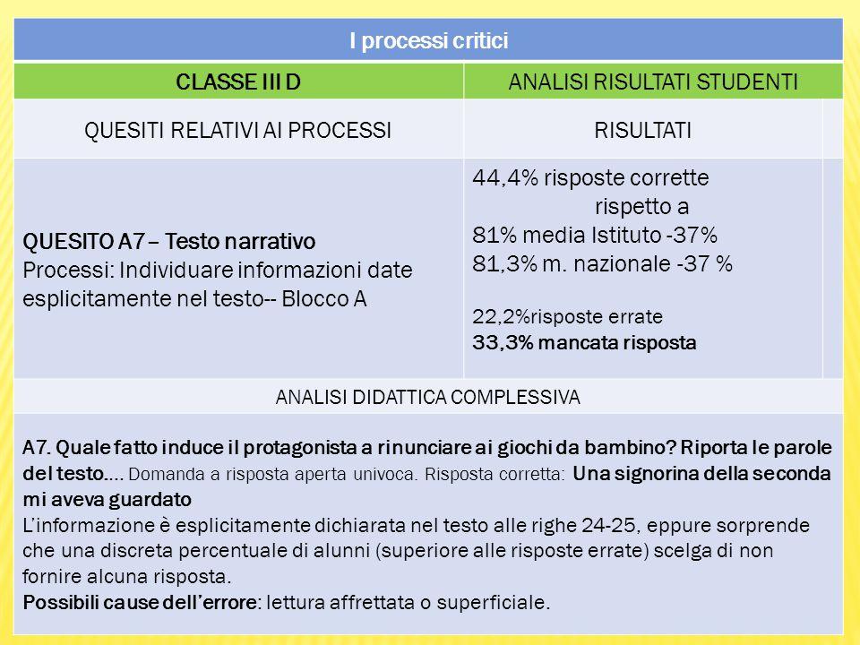 I processi critici CLASSE III DANALISI RISULTATI STUDENTI QUESITI RELATIVI AI PROCESSIRISULTATI QUESITO A7– Testo narrativo Processi: Individuare informazioni date esplicitamente nel testo-- Blocco A 44,4% risposte corrette rispetto a 81% media Istituto -37% 81,3% m.