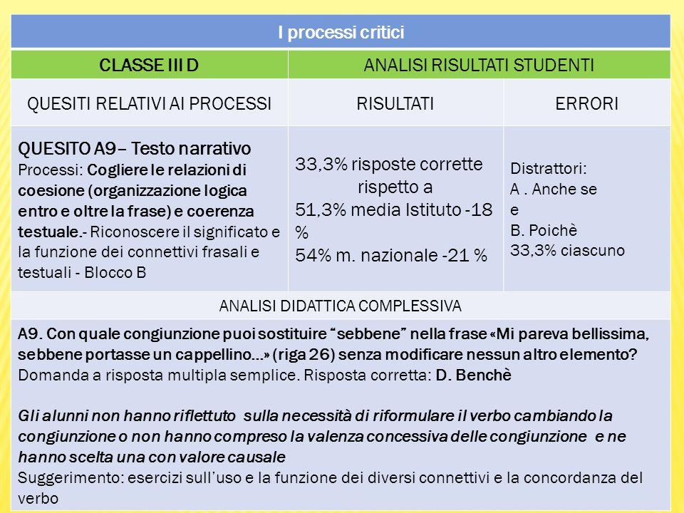 I processi critici CLASSE III DANALISI RISULTATI STUDENTI QUESITI RELATIVI AI PROCESSIRISULTATIERRORI QUESITO A9– Testo narrativo Processi: Cogliere le relazioni di coesione (organizzazione logica entro e oltre la frase) e coerenza testuale.- Riconoscere il significato e la funzione dei connettivi frasali e testuali - Blocco B 33,3% risposte corrette rispetto a 51,3% media Istituto -18 % 54% m.