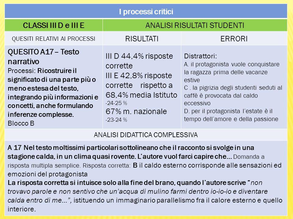 I processi critici CLASSI III D e III EANALISI RISULTATI STUDENTI QUESITI RELATIVI AI PROCESSI RISULTATIERRORI QUESITO A17– Testo narrativo Processi: