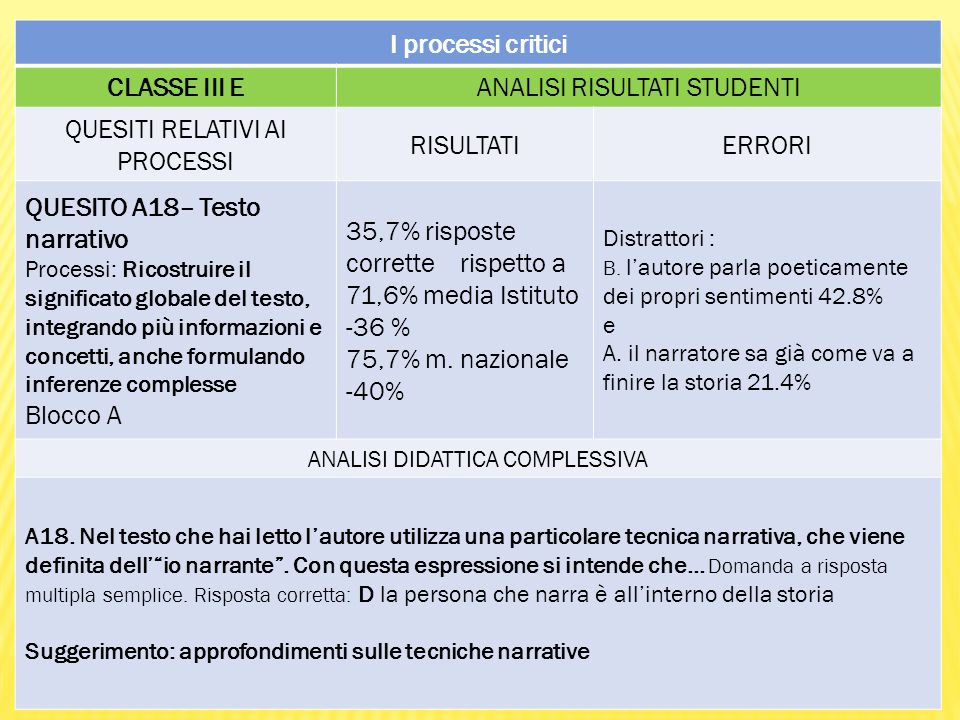 I processi critici CLASSE III EANALISI RISULTATI STUDENTI QUESITI RELATIVI AI PROCESSI RISULTATIERRORI QUESITO A18– Testo narrativo Processi: Ricostruire il significato globale del testo, integrando più informazioni e concetti, anche formulando inferenze complesse Blocco A 35,7% risposte corrette rispetto a 71,6% media Istituto -36 % 75,7% m.