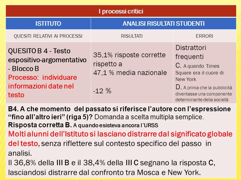 I processi critici ISTITUTOANALISI RISULTATI STUDENTI QUESITI RELATIVI AI PROCESSIRISULTATIERRORI QUESITO B 4 - Testo espositivo-argomentativo - Blocco B Processo: individuare informazioni date nel testo 35,1% risposte corrette rispetto a 47,1 % media nazionale -12 % Distrattori frequenti C.