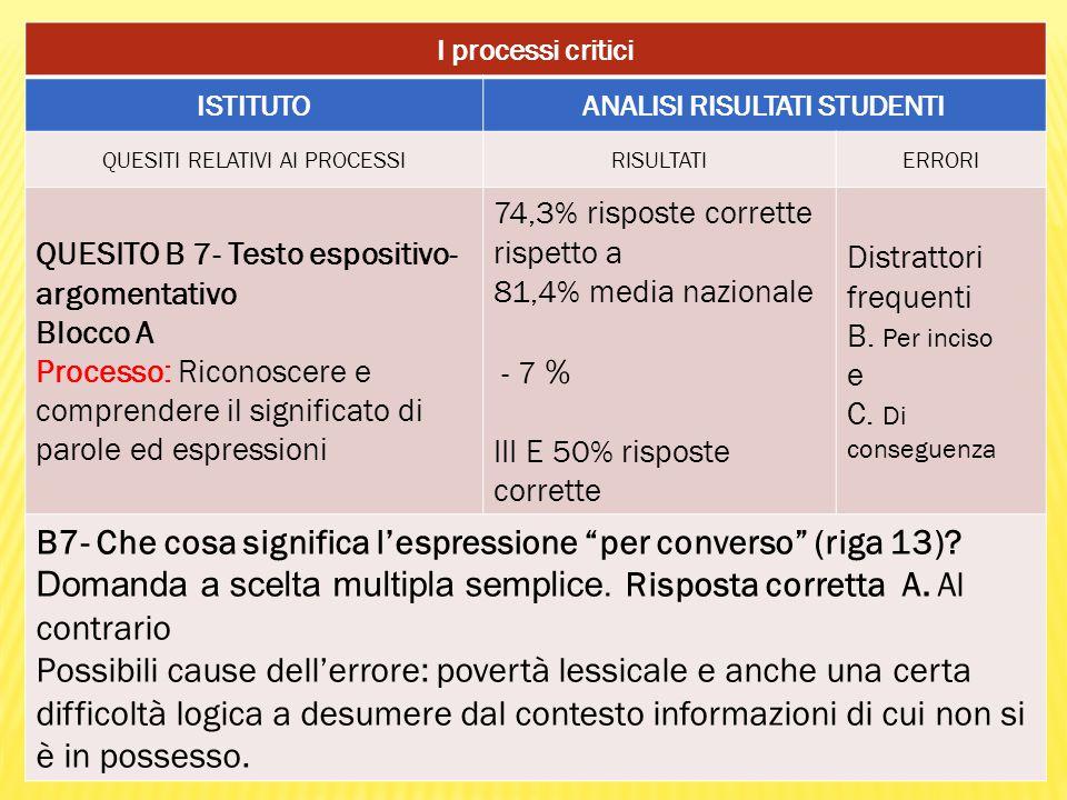 I processi critici ISTITUTOANALISI RISULTATI STUDENTI QUESITI RELATIVI AI PROCESSIRISULTATIERRORI QUESITO B 7- Testo espositivo- argomentativo Blocco A Processo: Riconoscere e comprendere il significato di parole ed espressioni 74,3% risposte corrette rispetto a 81,4% media nazionale - 7 % III E 50% risposte corrette Distrattori frequenti B.