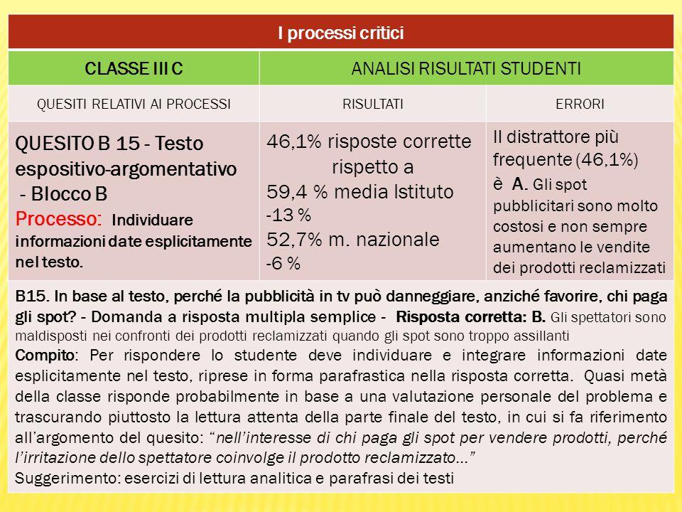 I processi critici CLASSE III CANALISI RISULTATI STUDENTI QUESITI RELATIVI AI PROCESSIRISULTATIERRORI QUESITO B 15 - Testo espositivo-argomentativo - Blocco B Processo: Individuare informazioni date esplicitamente nel testo.