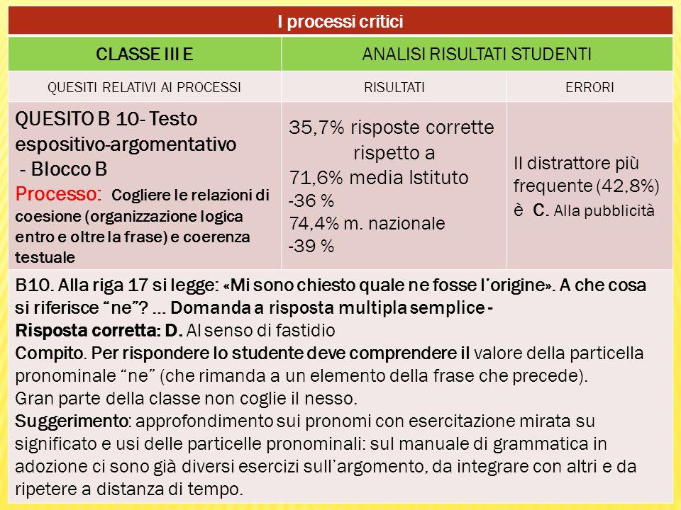 I processi critici CLASSE III EANALISI RISULTATI STUDENTI QUESITI RELATIVI AI PROCESSIRISULTATIERRORI QUESITO B 10- Testo espositivo-argomentativo - Blocco B Processo: Cogliere le relazioni di coesione (organizzazione logica entro e oltre la frase) e coerenza testuale 35,7% risposte corrette rispetto a 71,6% media Istituto -36 % 74,4% m.