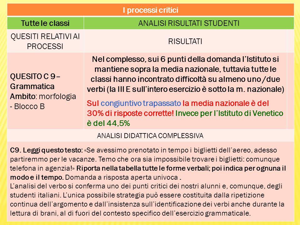 I processi critici Tutte le classiANALISI RISULTATI STUDENTI QUESITI RELATIVI AI PROCESSI RISULTATI QUESITO C 9– Grammatica Ambito: morfologia - Blocc