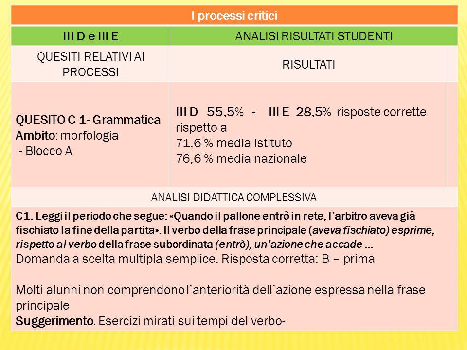 I processi critici III D e III EANALISI RISULTATI STUDENTI QUESITI RELATIVI AI PROCESSI RISULTATI QUESITO C 1- Grammatica Ambito: morfologia - Blocco A III D 55,5% - III E 28,5% risposte corrette rispetto a 71,6 % media Istituto 76,6 % media nazionale ANALISI DIDATTICA COMPLESSIVA C1.