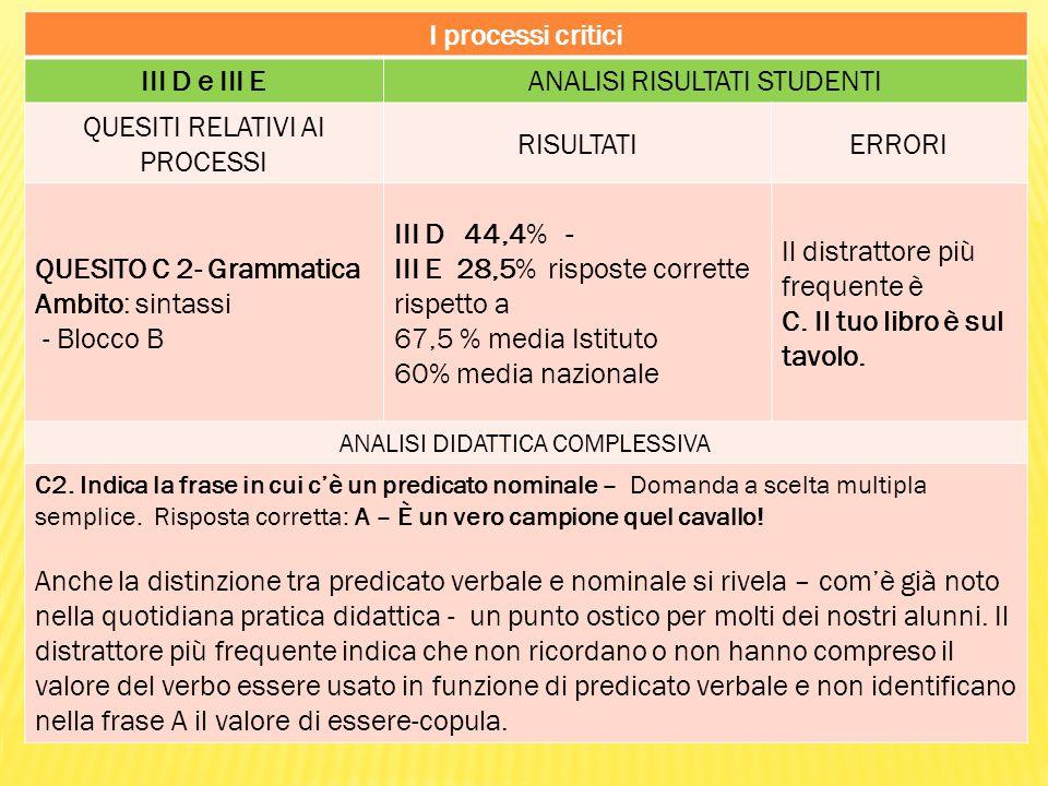 I processi critici III D e III EANALISI RISULTATI STUDENTI QUESITI RELATIVI AI PROCESSI RISULTATIERRORI QUESITO C 2- Grammatica Ambito: sintassi - Blocco B III D 44,4% - III E 28,5% risposte corrette rispetto a 67,5 % media Istituto 60% media nazionale Il distrattore più frequente è C.