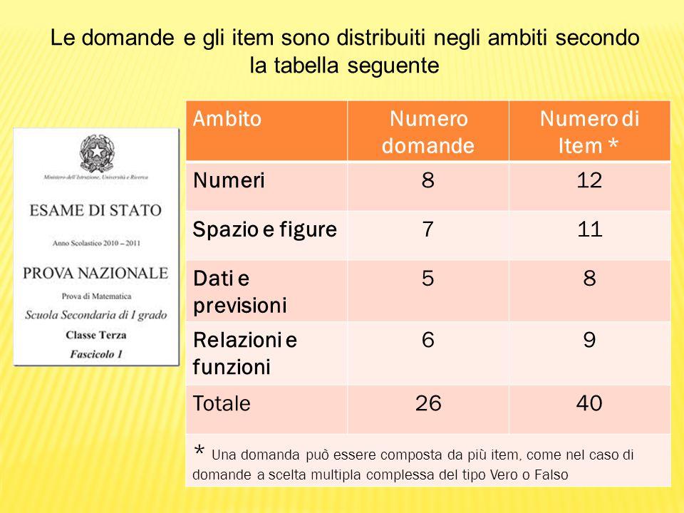 Le domande e gli item sono distribuiti negli ambiti secondo la tabella seguente AmbitoNumero domande Numero di Item * Numeri812 Spazio e figure711 Dat