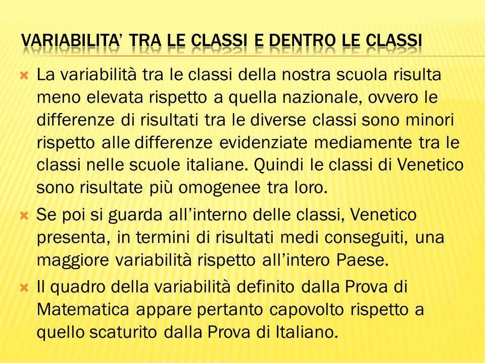  La variabilità tra le classi della nostra scuola risulta meno elevata rispetto a quella nazionale, ovvero le differenze di risultati tra le diverse classi sono minori rispetto alle differenze evidenziate mediamente tra le classi nelle scuole italiane.