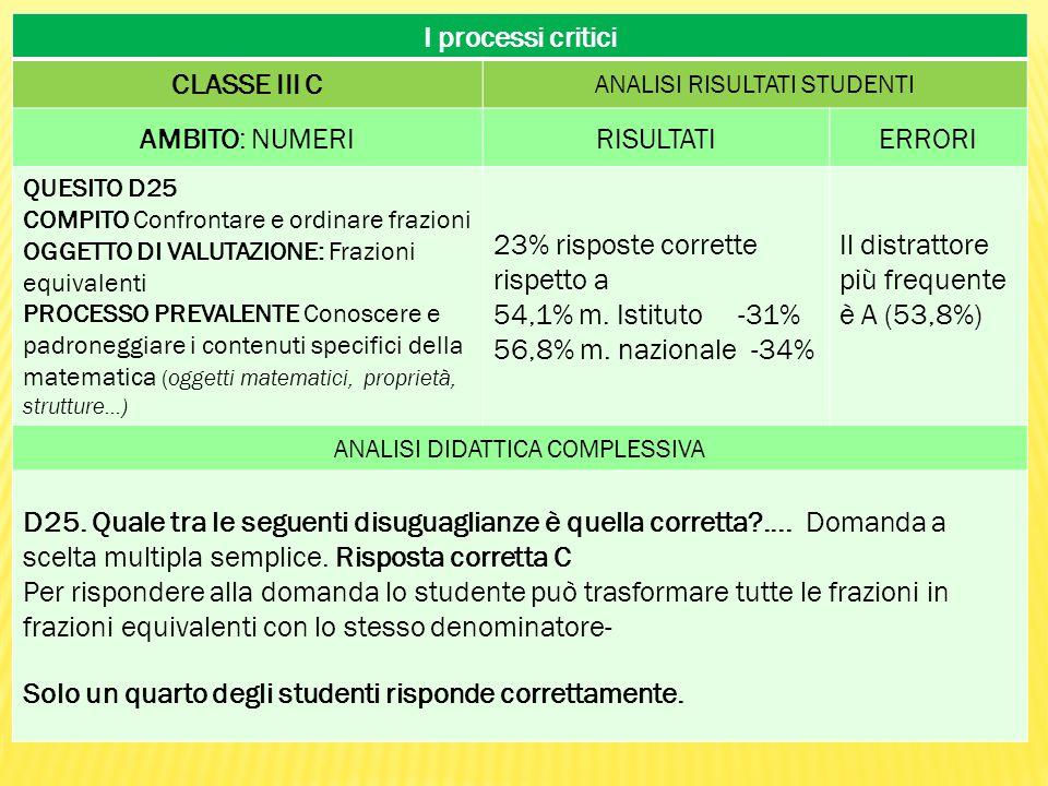 I processi critici CLASSE III C ANALISI RISULTATI STUDENTI AMBITO: NUMERIRISULTATIERRORI QUESITO D25 COMPITO Confrontare e ordinare frazioni OGGETTO DI VALUTAZIONE: Frazioni equivalenti PROCESSO PREVALENTE Conoscere e padroneggiare i contenuti specifici della matematica (oggetti matematici, proprietà, strutture...) 23% risposte corrette rispetto a 54,1% m.