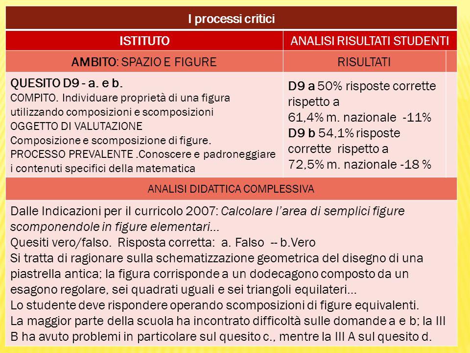 I processi critici ISTITUTOANALISI RISULTATI STUDENTI AMBITO: SPAZIO E FIGURERISULTATI QUESITO D9 - a. e b. COMPITO. Individuare proprietà di una figu