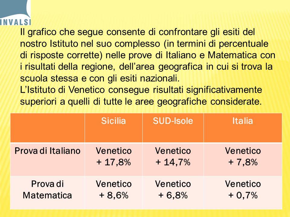 Il grafico che segue consente di confrontare gli esiti del nostro Istituto nel suo complesso (in termini di percentuale di risposte corrette) nelle prove di Italiano e Matematica con i risultati della regione, dell'area geografica in cui si trova la scuola stessa e con gli esiti nazionali.