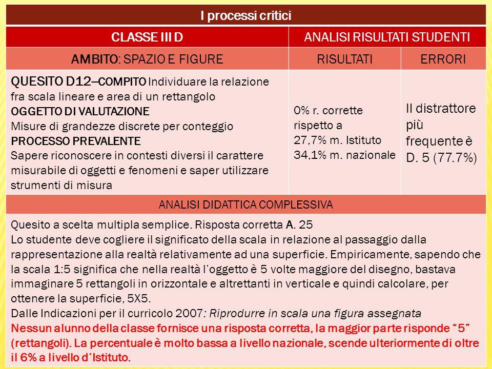 I processi critici CLASSE III DANALISI RISULTATI STUDENTI AMBITO: SPAZIO E FIGURERISULTATIERRORI QUESITO D12-- COMPITO Individuare la relazione fra sc