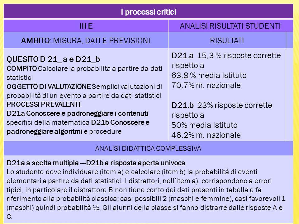 I processi critici III EANALISI RISULTATI STUDENTI AMBITO: MISURA, DATI E PREVISIONIRISULTATI QUESITO D 21_ a e D21_b COMPITO Calcolare la probabilità a partire da dati statistici OGGETTO DI VALUTAZIONE Semplici valutazioni di probabilità di un evento a partire da dati statistici PROCESSI PREVALENTI D21a Conoscere e padroneggiare i contenuti specifici della matematica D21b Conoscere e padroneggiare algoritmi e procedure D21.a 15,3 % risposte corrette rispetto a 63,8 % media Istituto 70,7% m.
