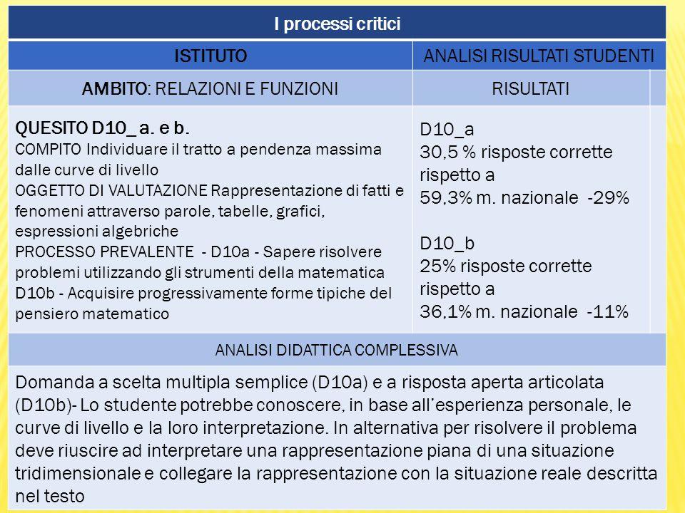 I processi critici ISTITUTOANALISI RISULTATI STUDENTI AMBITO: RELAZIONI E FUNZIONIRISULTATI QUESITO D10_ a.