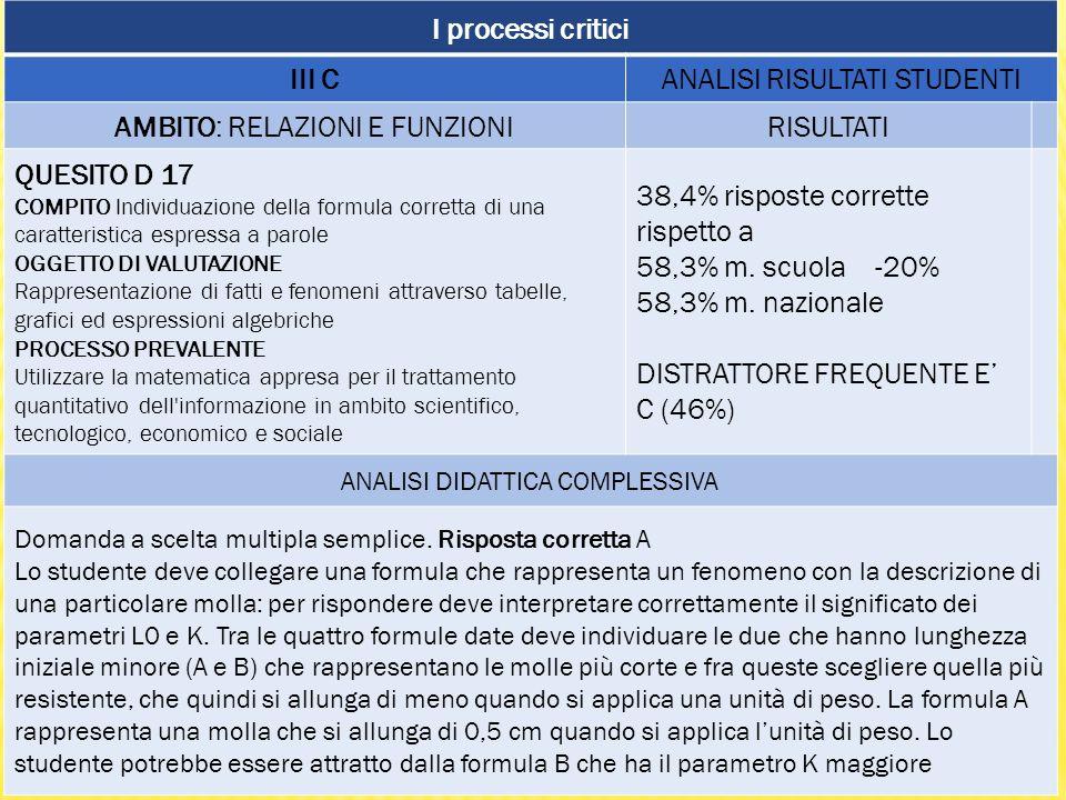I processi critici III CANALISI RISULTATI STUDENTI AMBITO: RELAZIONI E FUNZIONIRISULTATI QUESITO D 17 COMPITO Individuazione della formula corretta di