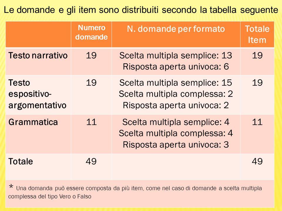 Le domande e gli item sono distribuiti secondo la tabella seguente Numero domande N. domande per formatoTotale Item Testo narrativo19Scelta multipla s