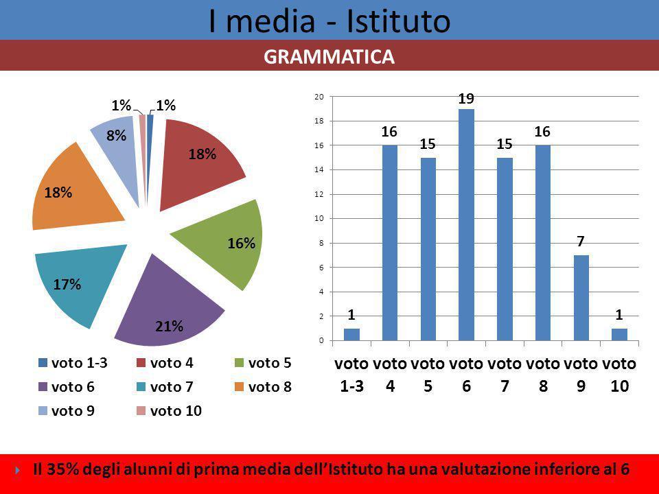 I media - Istituto  Il 35% degli alunni di prima media dell'Istituto ha una valutazione inferiore al 6 GRAMMATICA