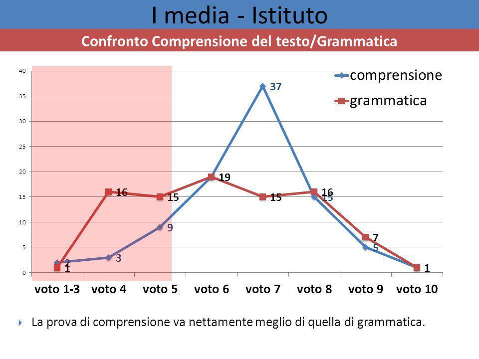 I media - Istituto Confronto Comprensione del testo/Grammatica  La prova di comprensione va nettamente meglio di quella di grammatica.