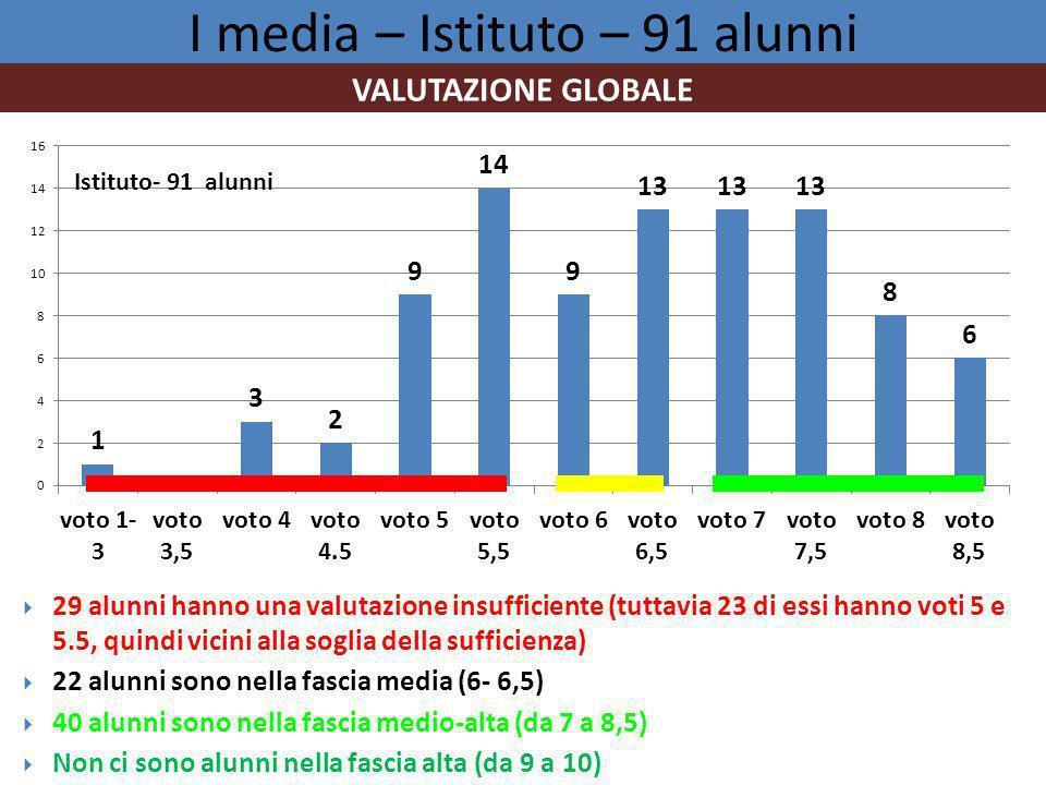 I media – Istituto – 91 alunni  29 alunni hanno una valutazione insufficiente (tuttavia 23 di essi hanno voti 5 e 5.5, quindi vicini alla soglia della sufficienza)  22 alunni sono nella fascia media (6- 6,5)  40 alunni sono nella fascia medio-alta (da 7 a 8,5)  Non ci sono alunni nella fascia alta (da 9 a 10) VALUTAZIONE GLOBALE