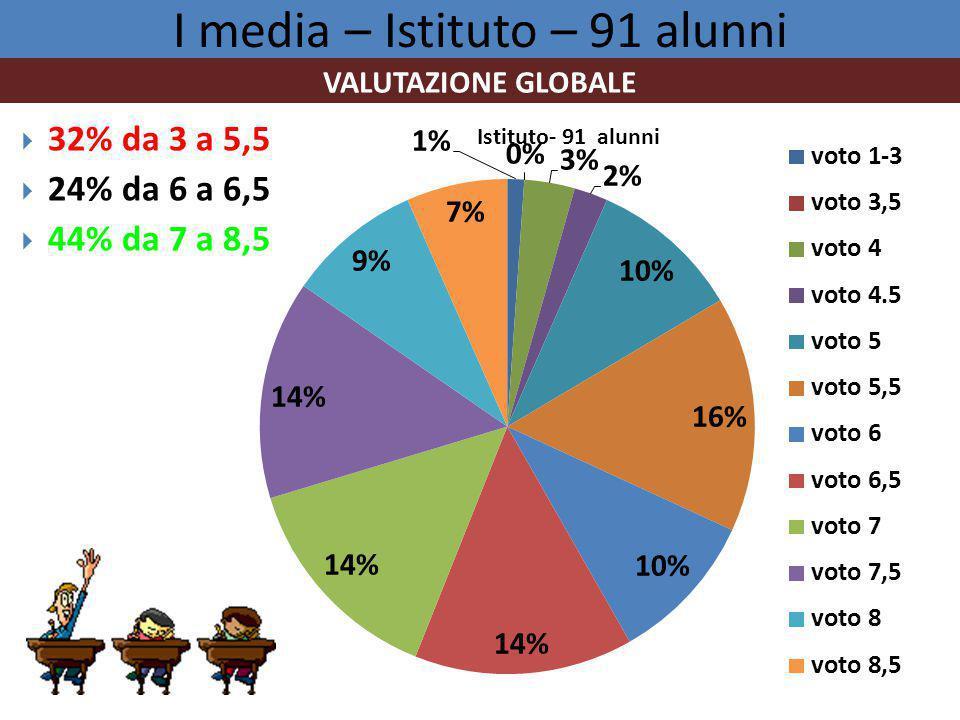I media – Istituto – 91 alunni  32% da 3 a 5,5  24% da 6 a 6,5  44% da 7 a 8,5 VALUTAZIONE GLOBALE