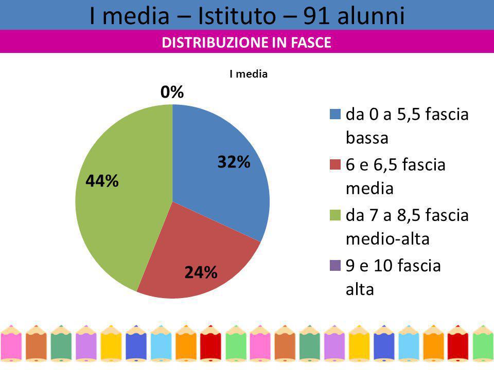 I media – Istituto – 91 alunni DISTRIBUZIONE IN FASCE