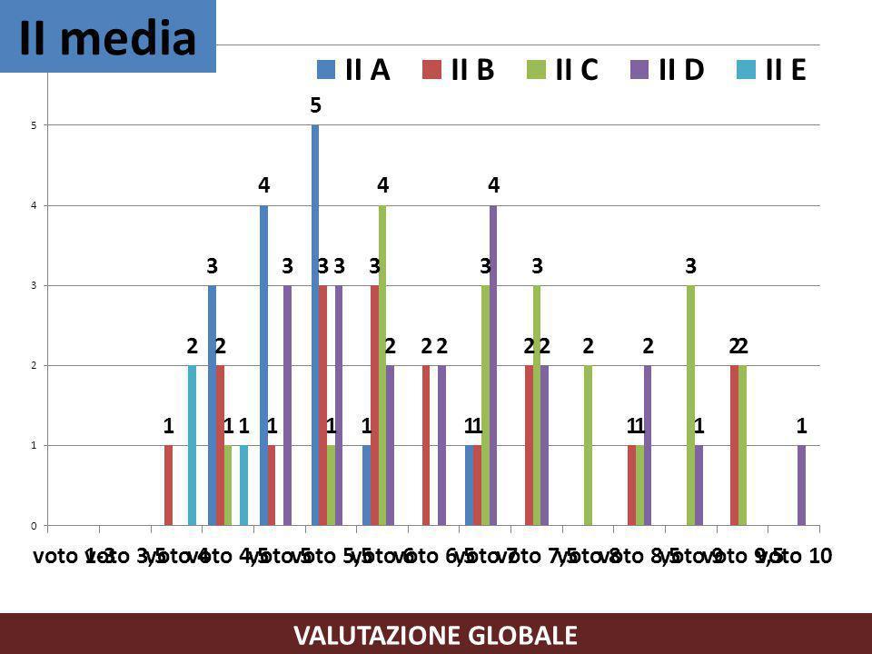 VALUTAZIONE GLOBALE II media