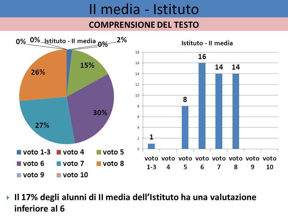 II media - Istituto  Il 17% degli alunni di II media dell'Istituto ha una valutazione inferiore al 6 COMPRENSIONE DEL TESTO