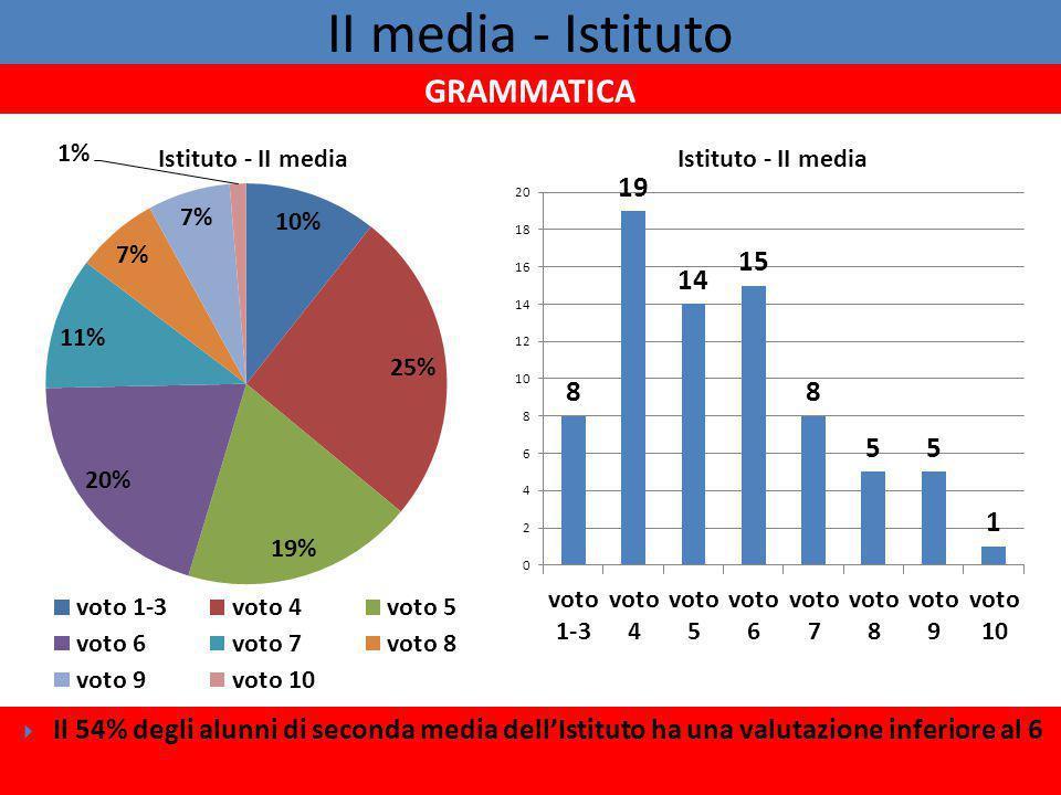 II media - Istituto  Il 54% degli alunni di seconda media dell'Istituto ha una valutazione inferiore al 6 GRAMMATICA