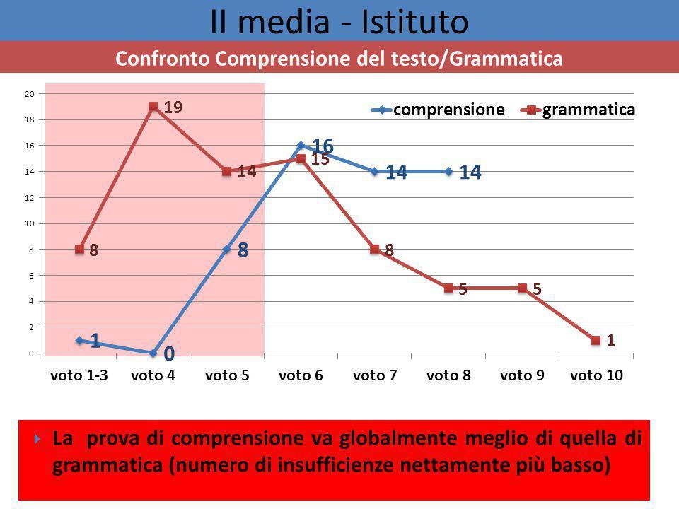 II media - Istituto Confronto Comprensione del testo/Grammatica  La prova di comprensione va globalmente meglio di quella di grammatica (numero di insufficienze nettamente più basso)