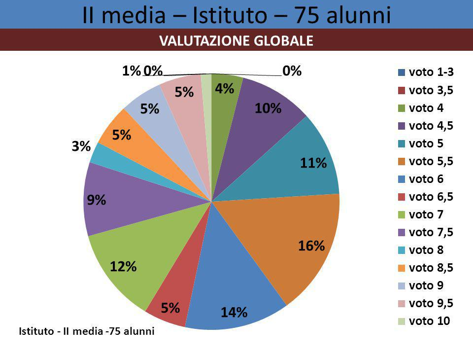 II media – Istituto – 75 alunni VALUTAZIONE GLOBALE