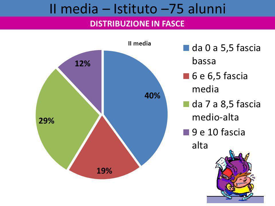II media – Istituto –75 alunni DISTRIBUZIONE IN FASCE