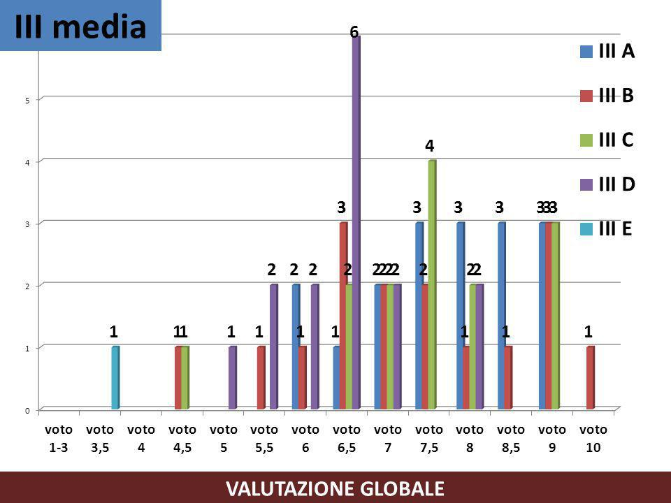 VALUTAZIONE GLOBALE III media