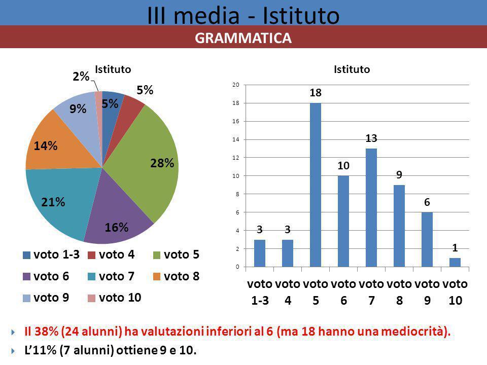 III media - Istituto  Il 38% (24 alunni) ha valutazioni inferiori al 6 (ma 18 hanno una mediocrità).