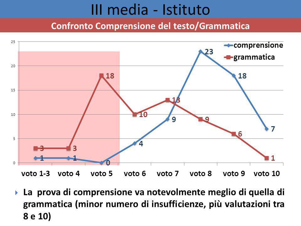 III media - Istituto Confronto Comprensione del testo/Grammatica  La prova di comprensione va notevolmente meglio di quella di grammatica (minor numero di insufficienze, più valutazioni tra 8 e 10)